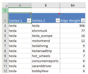 Table: Top Connected Users - Tesla